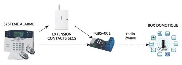 Interfaçage via module radio