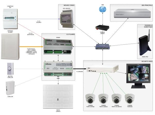 Environnement des interfaces filaires